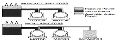 Role of Capacitors